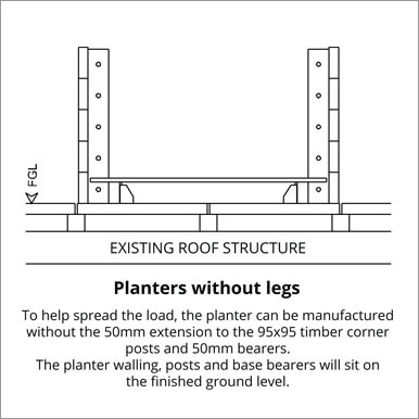 Planters without legs